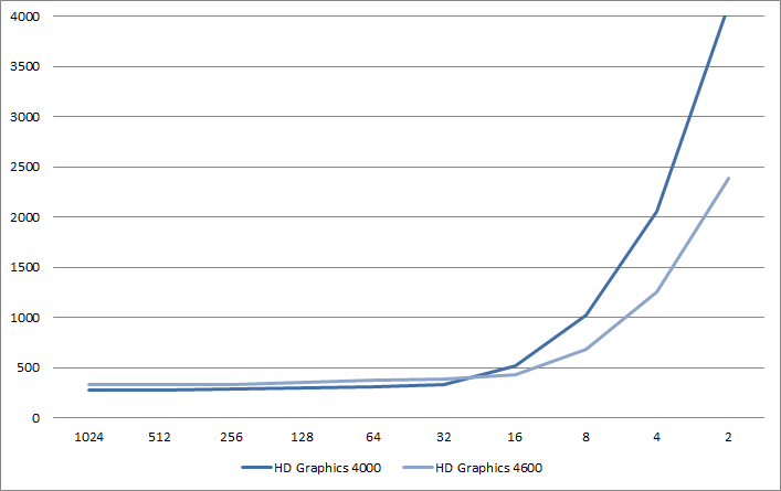 Triangles per draw per Intel GPU absolute performance. X: Number of triangles per draw call. Y: Absolute rendering time to 1024 per draw case in μs.