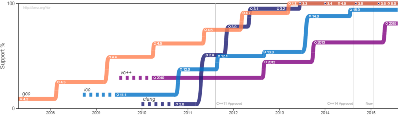 The Growth of C++11 Support (as of 2015-01-16)