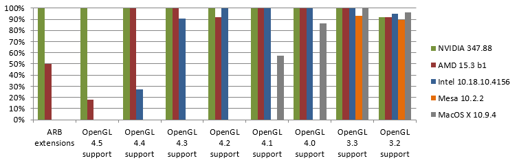 March 2015 OpenGL samples passing on available implementations
