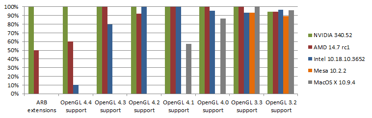 March 2015 OpenGL drivers status and FB sRGB conversions