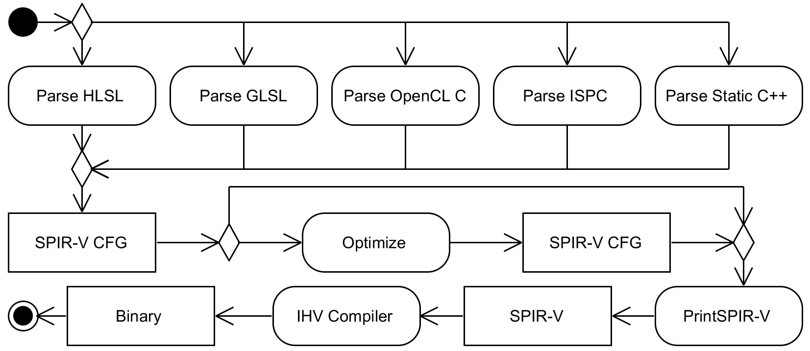 Redefining the shading languages ecosystem with SPIR-V